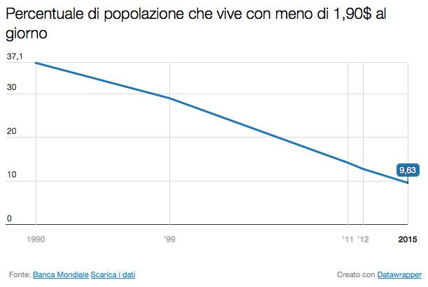 Popolazione Sotto Soglia Di Povertà