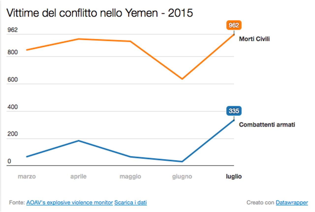 Vittime Conflitto Yemen