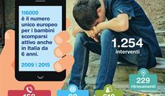Infografica Linea 116